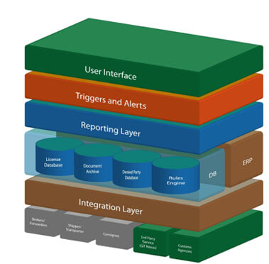 Envisioned System Architecture.