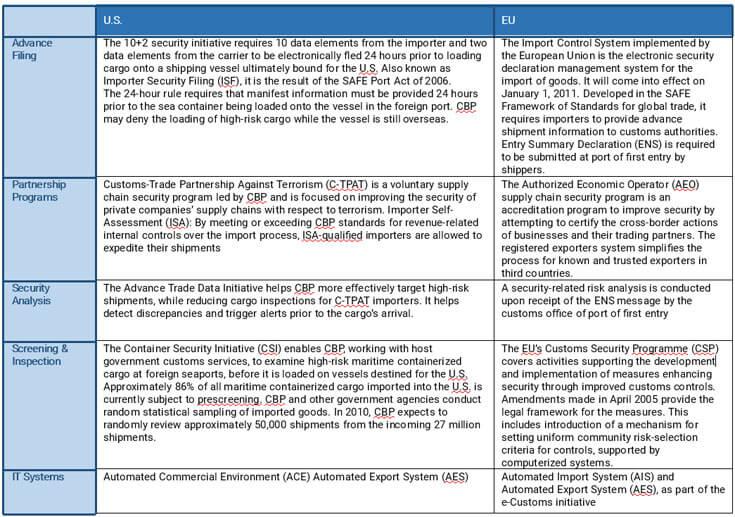 U.S. and EU Rules, Regulations and Mandates