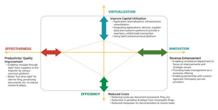 A Framework for Global Trade Management.